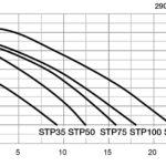 Насос STP50 (6 м3 ч)